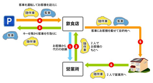 運転代行のシステム